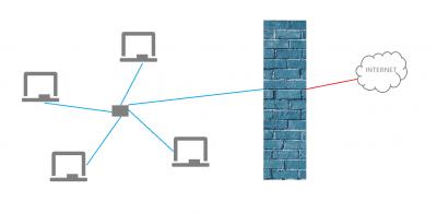 Laptops sind über W-Lan mit dem Internet verbunden. In der Mitte steht eine Mauer.