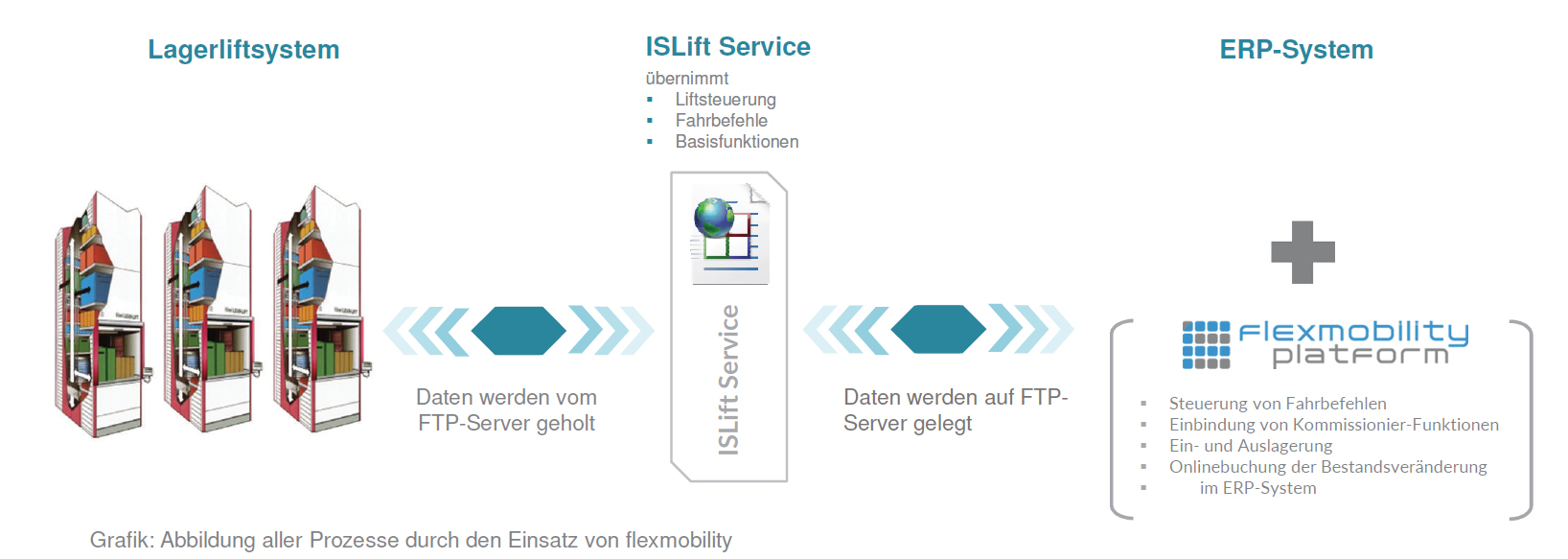 ISLift Systeme von Ingerson Consulting GmbH in Düsseldorf