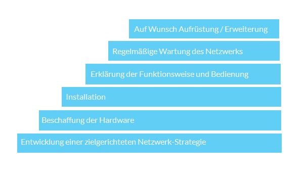 network - Netzwerksicherheit IT Systemhaus in Düsseldorf